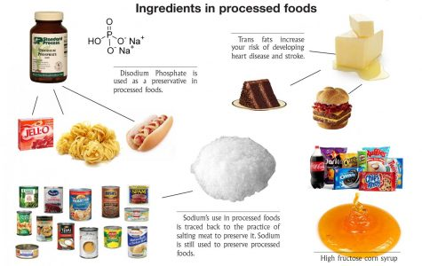 U.S. obsessed with processed food