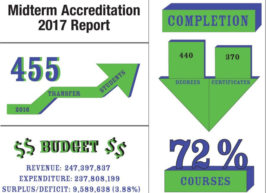 Midterm report sets goals, aids accreditation