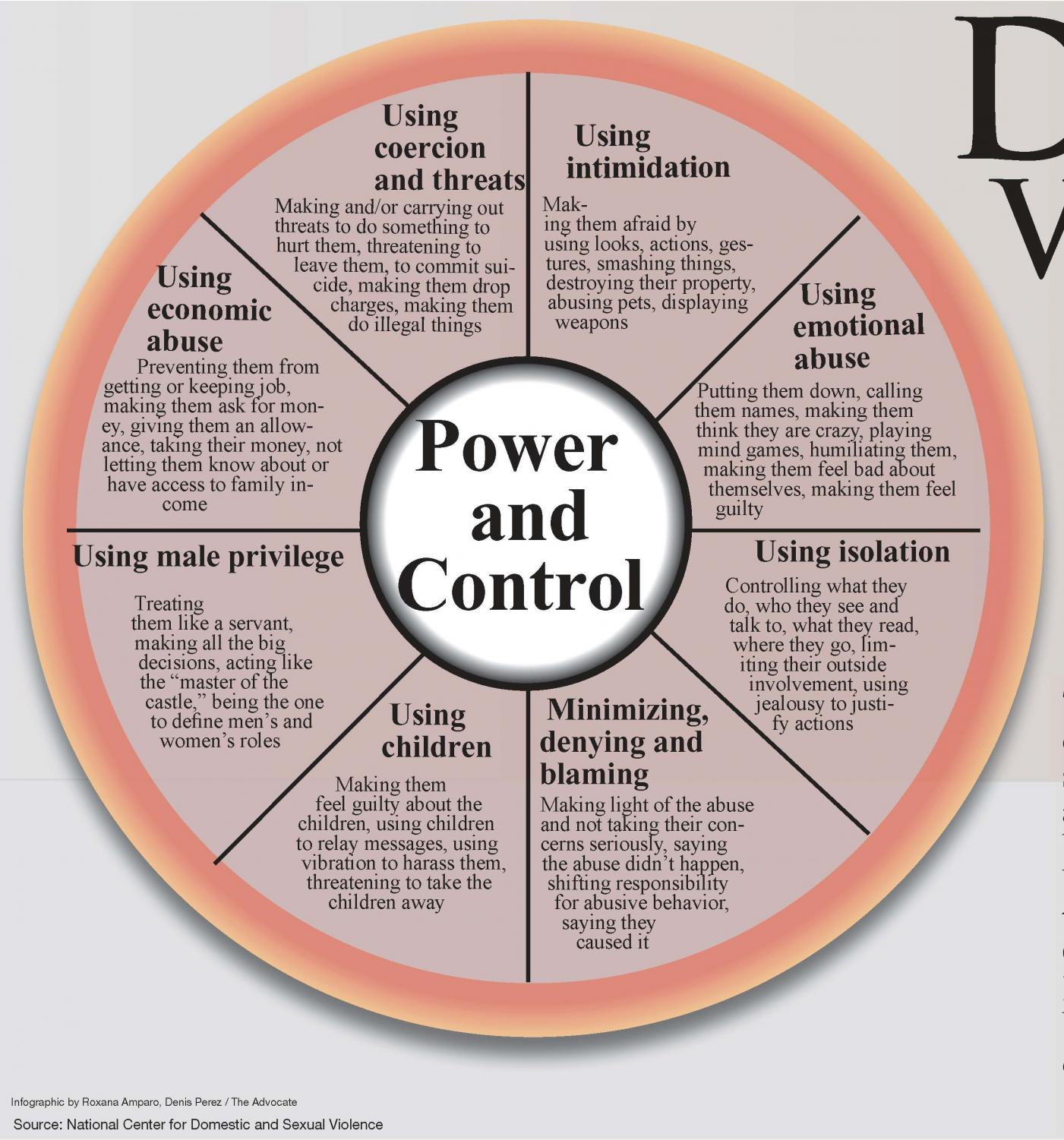 The Power and Control  diagram helps people understand the overall pattern of abusive behaviors and violent behaviors, which are used by a batterer to establish and maintain control over their partner.  Often times, one or more violent incidents are accompanied by an array of these other types of abuse.