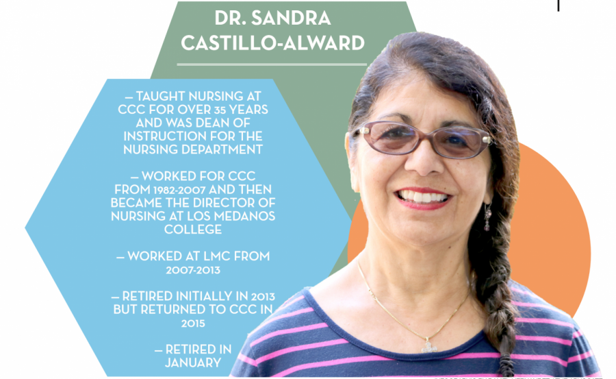 Dr.+Sandra+Castillo-Alward+is+one+of+Contra+Costa+College%E2%80%99s+most+treasured+professors+and+has+now+retired+after+over+35+years+as+a+nursing+professor%2C+program+director+and+friendly+face+around+campus.+Dr.+Castillo-Alward+has+retired+for+the+second+and+final+time+after+cherishing+her+time+here.