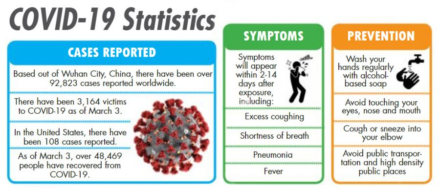 Information regarding the prevention, the symptoms and statistics of the novel coronavirus relevant as of March 3, 2020. Sourced from Centers For Disease Control, CNN and Worldometer.