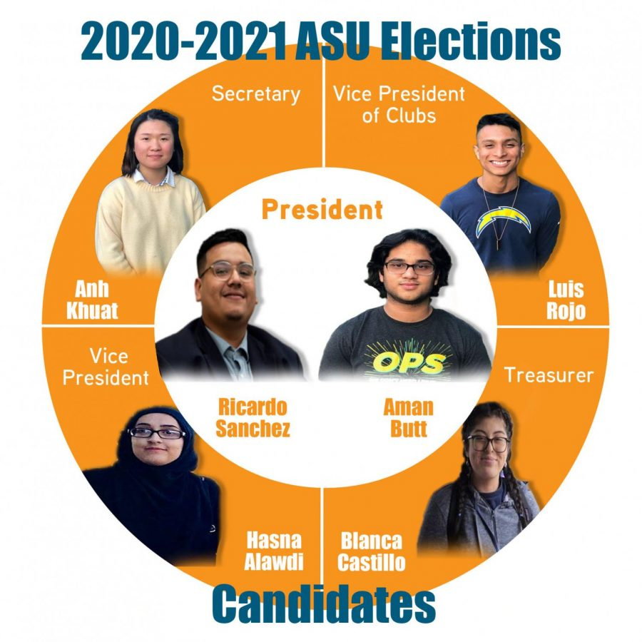 Associated Student Union (ASU) elections are set to take place online amid the COVID-19 global pandemic.