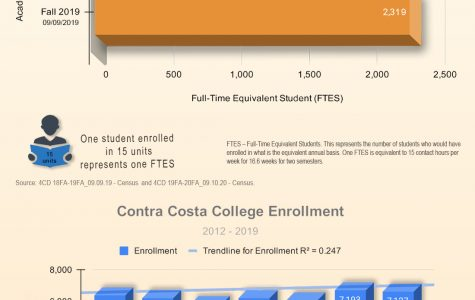 Contra Costa College sees 18 percent decline in enrollment