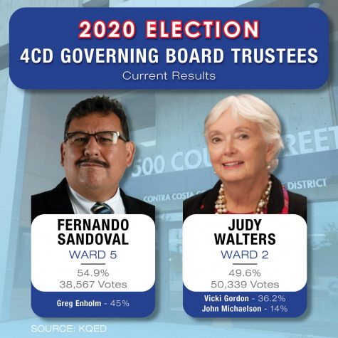 Fernando Sandoval and Judy Walters are taking the lead in the race for 4CD Governing Board trustees in Wards 5 and 2, beating their incumbent opponents Greg Enholm and Vicki Gordon respectively.