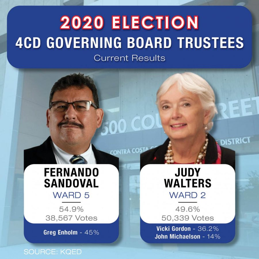 Fernando+Sandoval+and+Judy+Walters+are+taking+the+lead+in+the+race+for+4CD+Governing+Board+trustees+in+Wards+5+and+2%2C+beating+their+incumbent+opponents+Greg+Enholm+and+Vicki+Gordon+respectively.