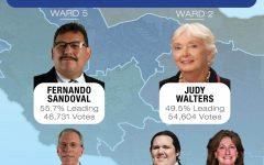 Judy Walters and Fernando Sandoval on brink of District Board