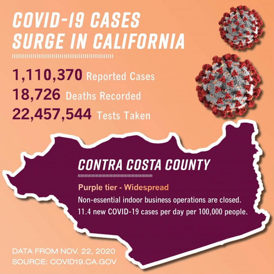 Contra Costa County is placed under purple tier restrictions as California faces a surge in COVID-19 cases. The latest statisctics come from the state of California from covid19.ca.gov.